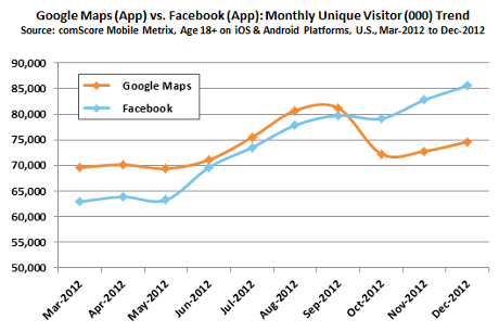 Google Maps vs Facebook