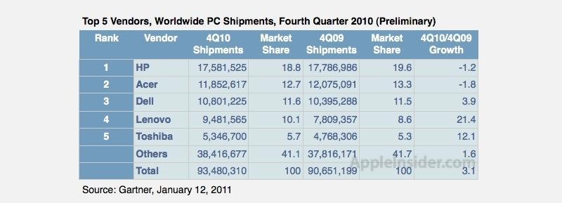 Global market 2010