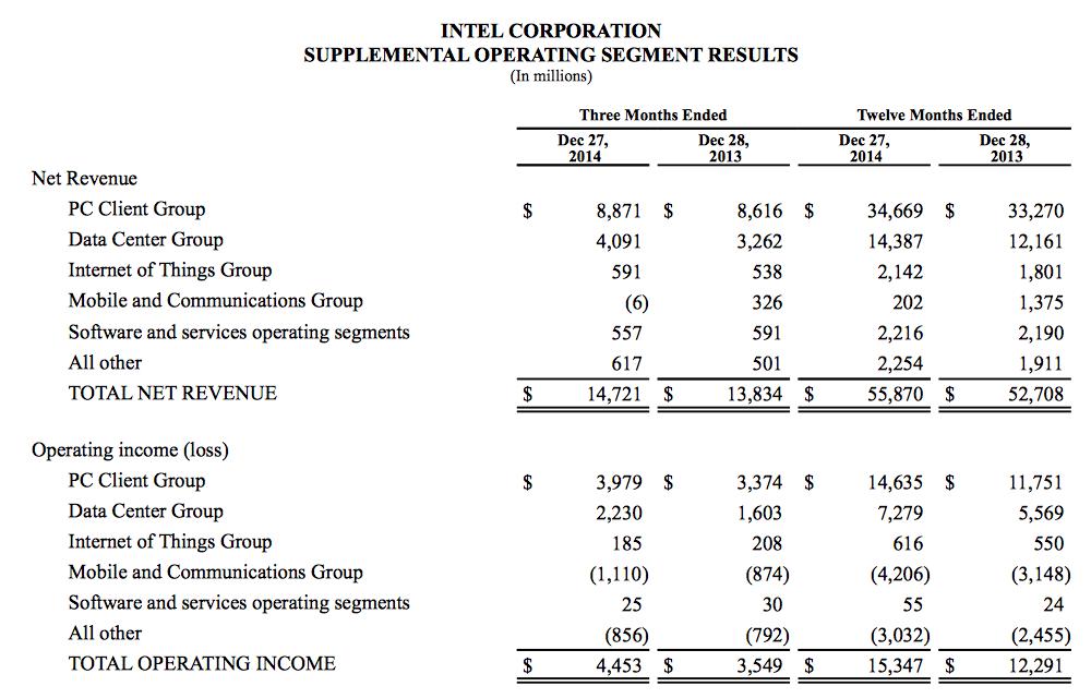 Intel 2014 earnings