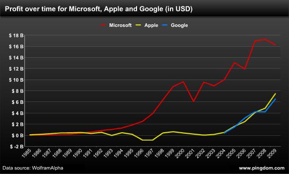 Microsoft Apple Profits 1990s