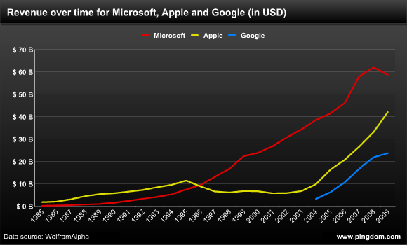 Microsoft Apple Revenue 1990s