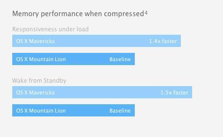 OS X 10.9 Memory Compression