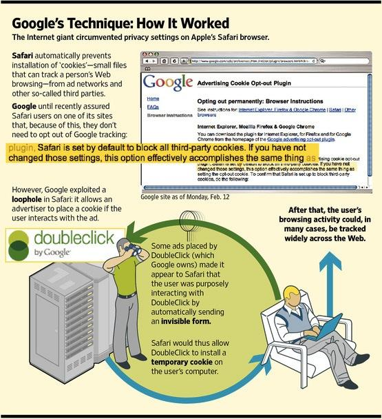 Google Safari privacy bypass