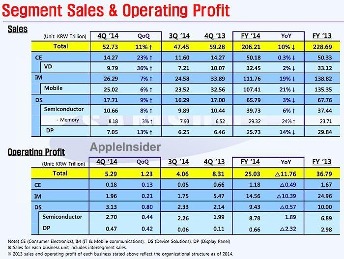 Samsung profits :(