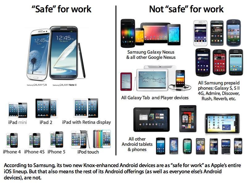 Samsung Knox SAFE for work