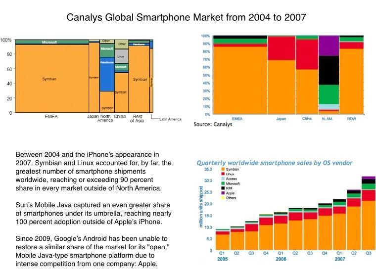 Smartphone market 2004 to 2007