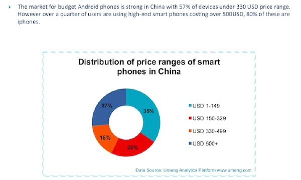 iPhone makes up 80% of all smartphones priced $500 and up in China