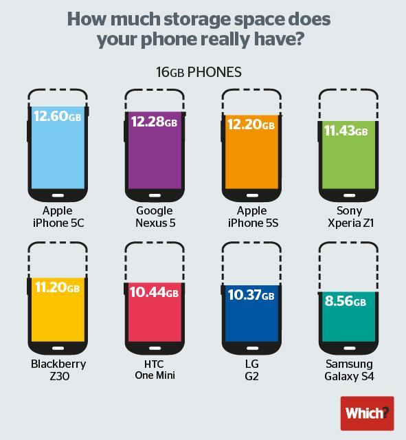 iOS free storage vs Android, Blackberry