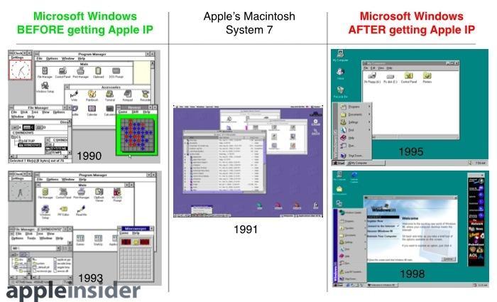 Windows 95 after Mac