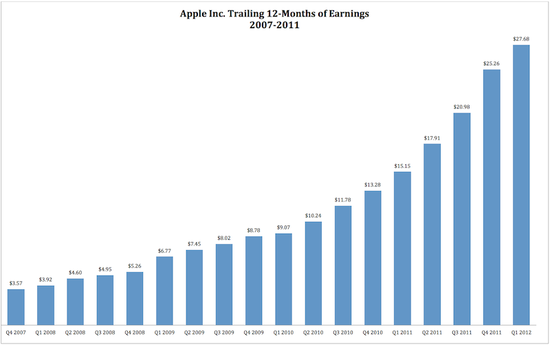 Andy Zaky on AAPL