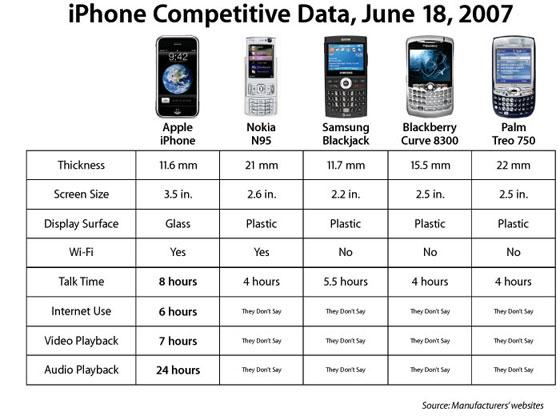 http://www.cnet.com.au/apple-iphone-vs-nokia-n95-339279031.htm