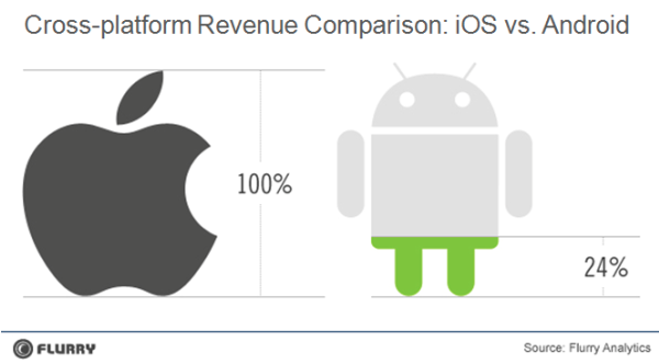 iOS, Android revenue comparison