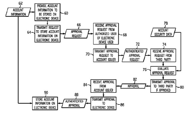 An Apple-assigned patent covering tokenization, filed in 2009