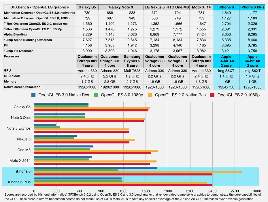 Android vs iPhone 6 GPU