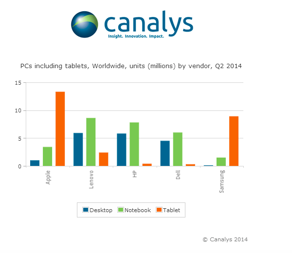 Canalys PC shipments Q2 2014