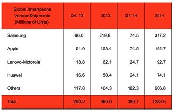 SA phone shipments Q4 2014