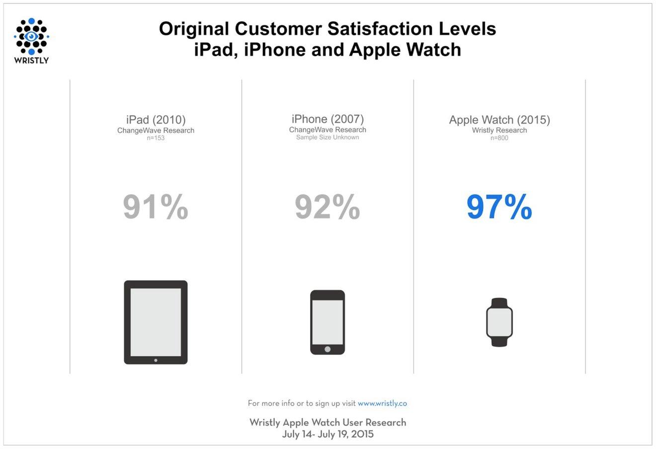 Apple Watch 97% customer sat