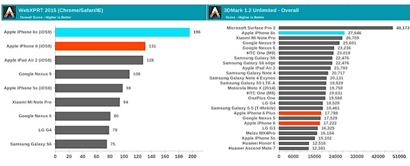 AnandTech benchmarks
