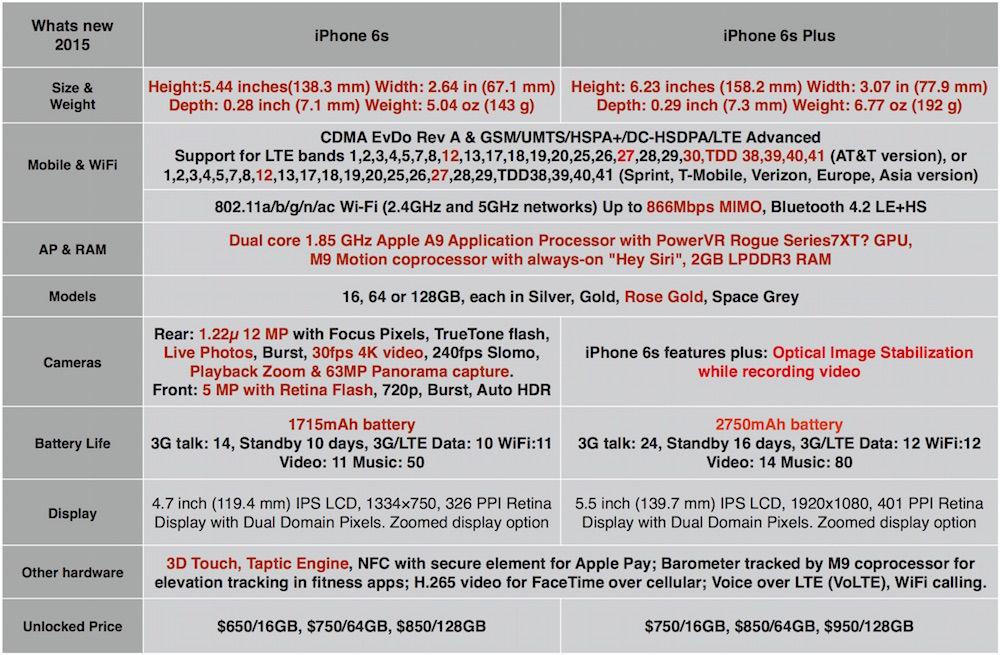 Whats new 2015 iPhones