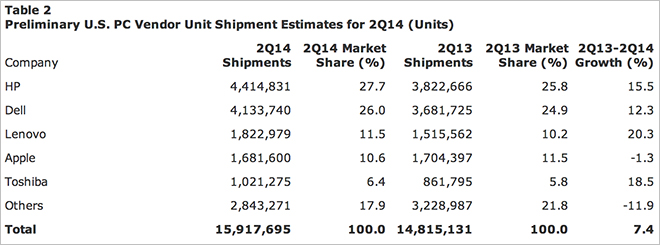 Gartner Q2 2014 US PC estimates