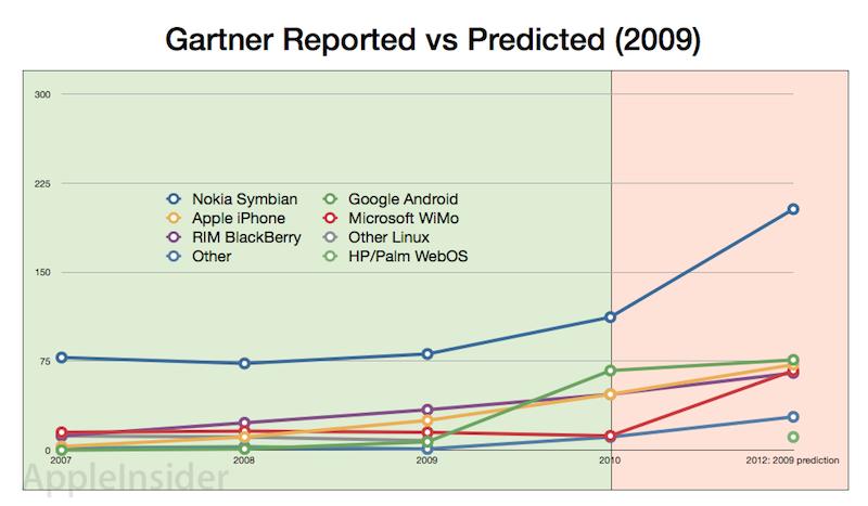 Gartner smartphone predictions