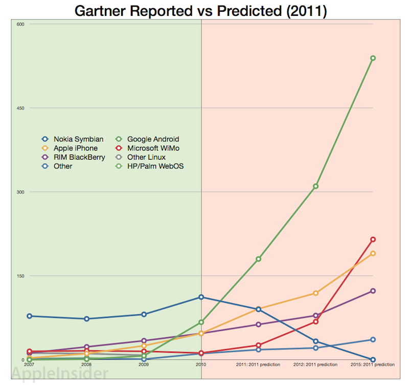 Gartner smartphone predictions