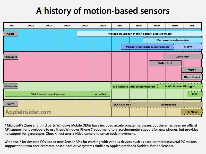 gyro accelerometer history