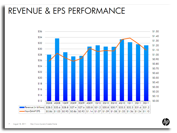 HP Revenue & EPS performance