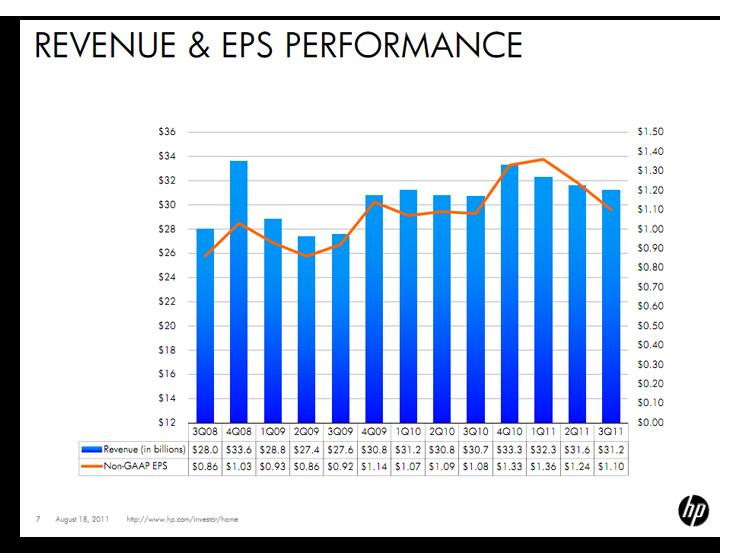 HP Revenue & EPS performance