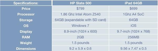 HP Slate vs iPad