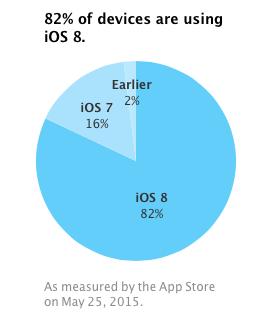 iOS 8 distribution May 2015