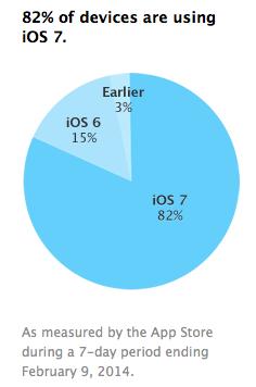 iOS 7 82%
