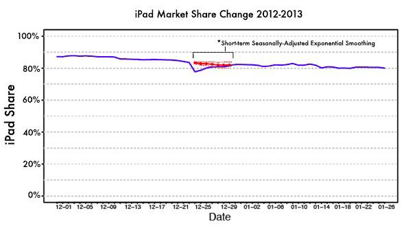 iPad Market Share Trend