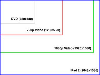 relative resolution size iPad 2