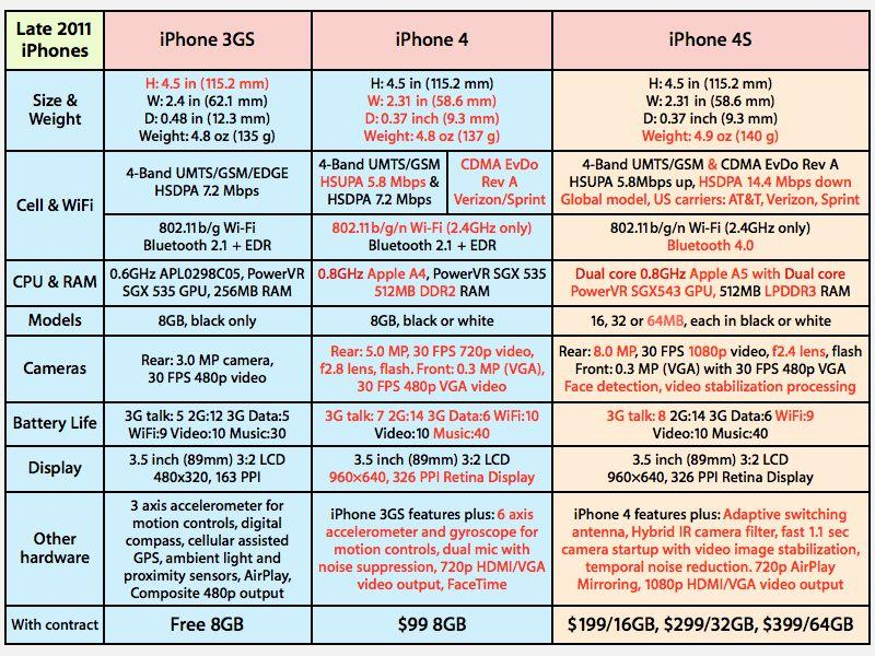 Late 2010 iPhone 3GS, iPhone 4, iPhone 4S feature comparison