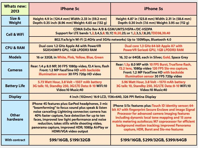 iPhone 5s, 5c features