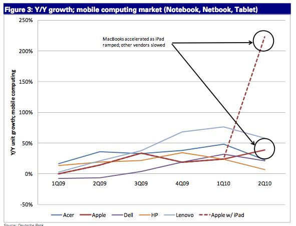 Apple iPad mobile growth rank