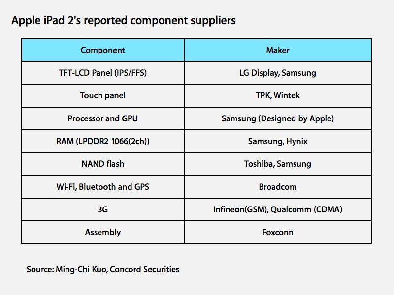 iPad 2 Component Suppliers