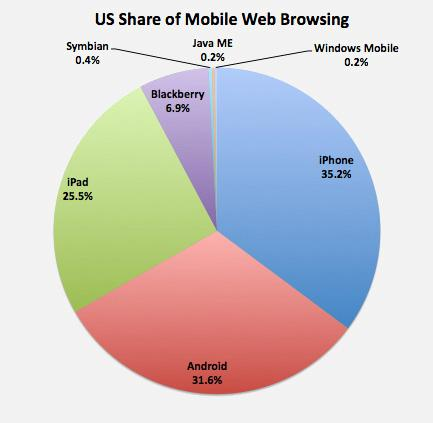 iPad share of web browsing