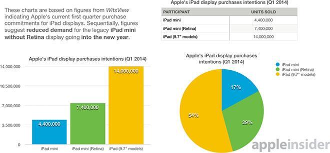 iPad Q2 sales mix forecast