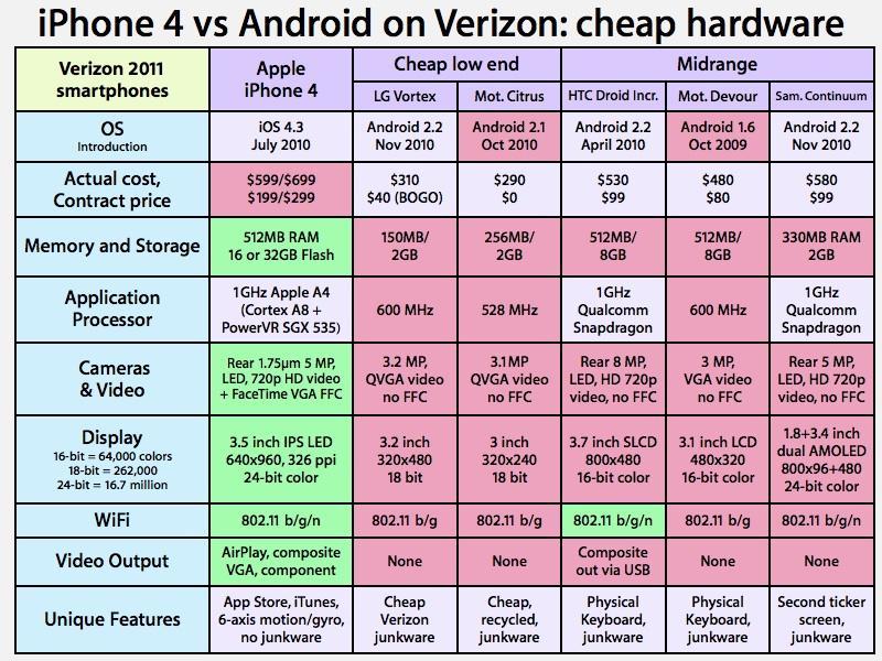 iPhone 4 vs Android on Verizon