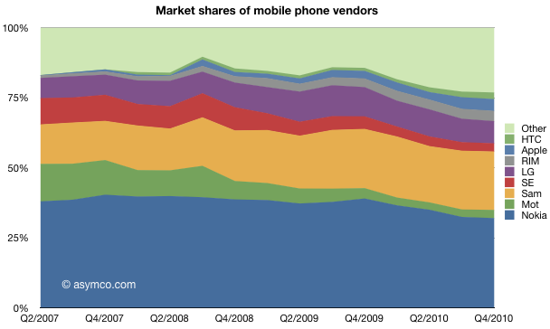 iPhone Profit Share