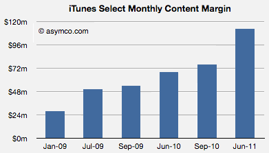 iTunes content margin