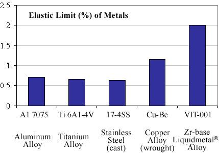 Liquidmetal 2