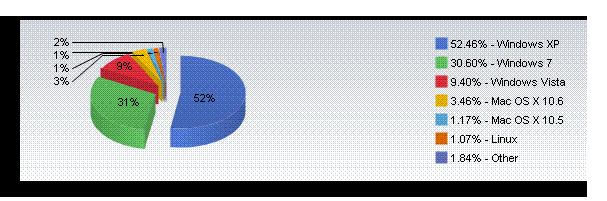 Mac OS X market share