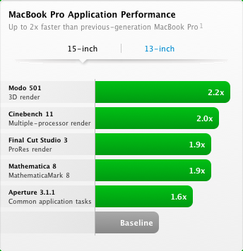 15-inch MacBook Pro Performance