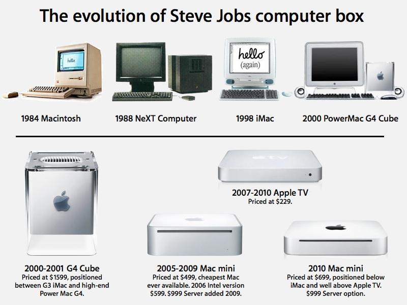 iMac Cube mini