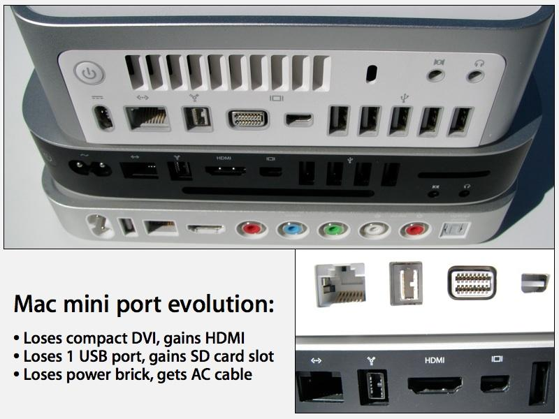 Mac mini port evolution