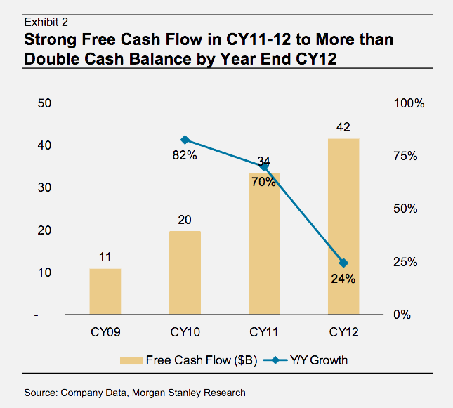Apple cash flow 2011-2012