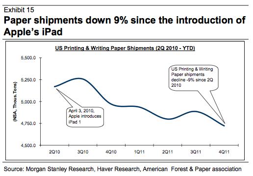 Morgan Stanley paper chart